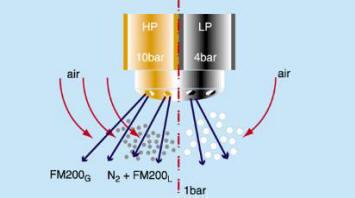 Χημική αντίδραση στην αλυσιδωτη αντίδραση της Καύσης με FM200